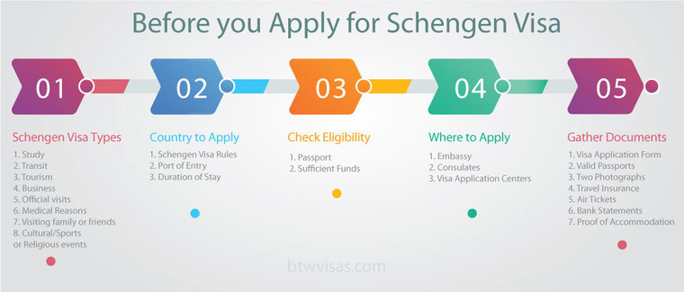 before-you-apply-for-schengen-visa
