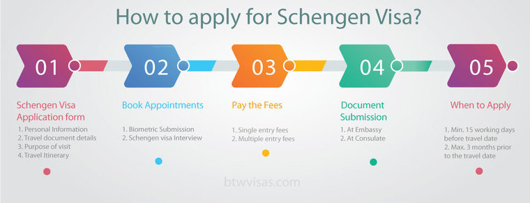 apply-for-schengen-visa