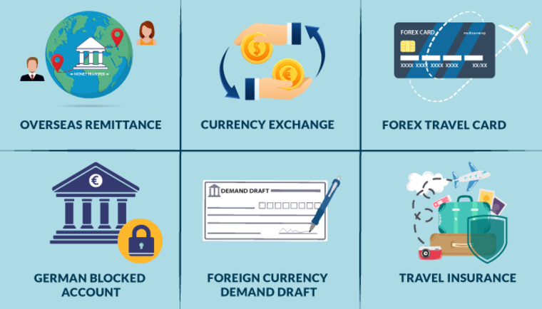 types of forex services