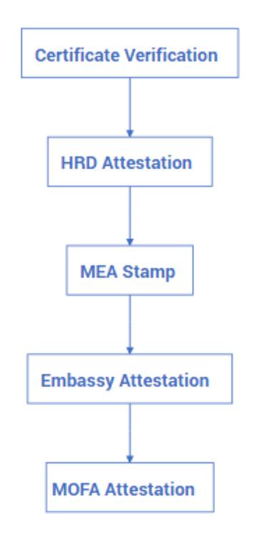 Educational Certificate attestation for UAE