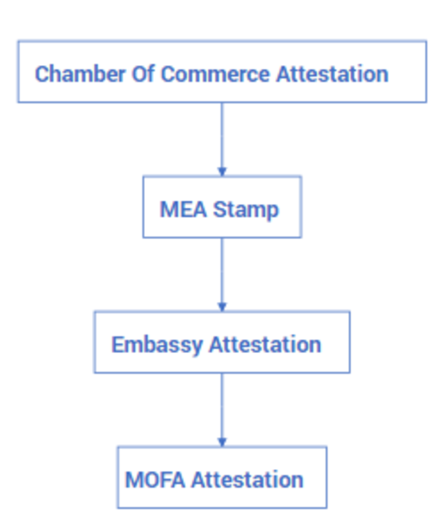 Commercial Document MOFA attestation